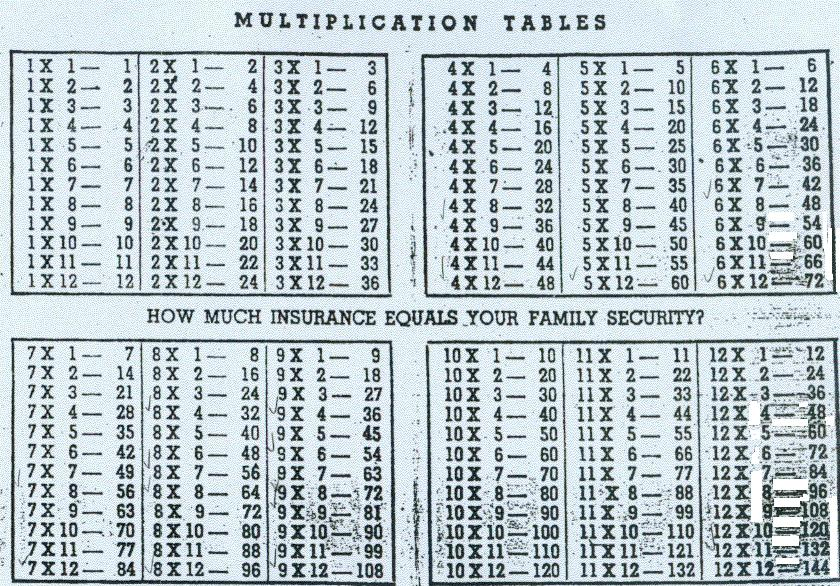 Multiplication tables 1 12 multiplication times tables times for 12 x table